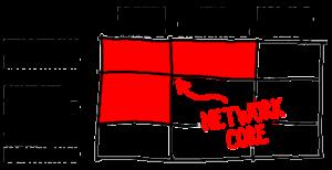 network_core