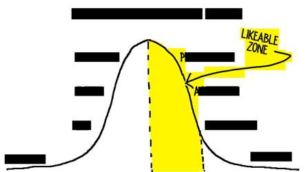 ETDBW-Curve