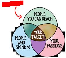3circle-venn---target-prosp