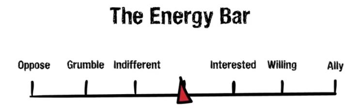 RM Energy Bar