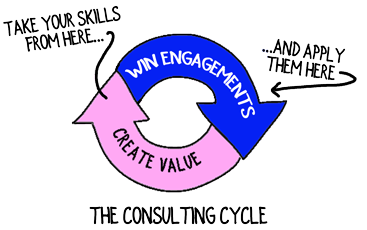 consulting-cycle-move-skills