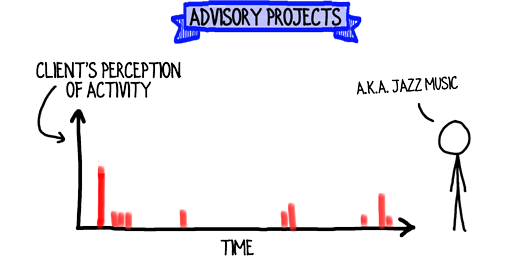 advisory-projects