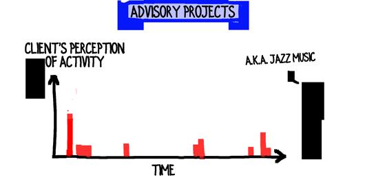 advisory-projects