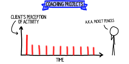 coaching-projects