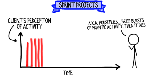 sprint-projects