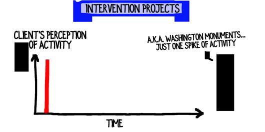 washington-monument-projects