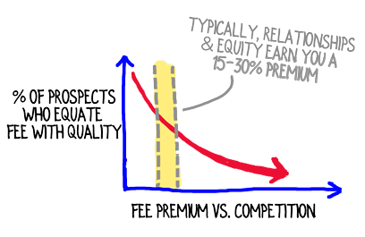 fee-premium-vs-prospects