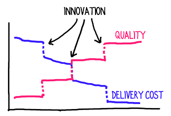 innovation-on-quality-and-delivery