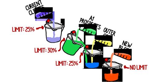 cascading-buckets-limits