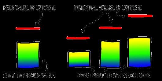fixed-value-vs-variable-value-outcomes-compressor